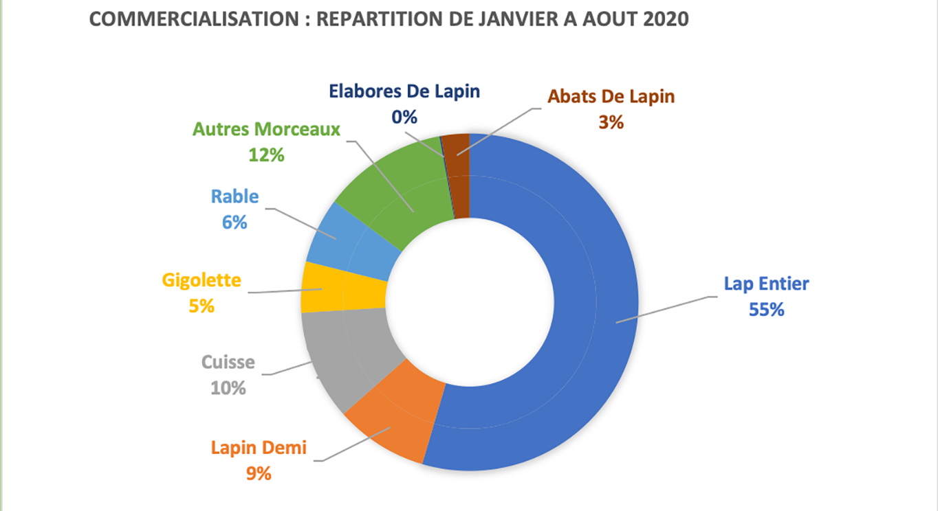 commercialisation-repartition-2019