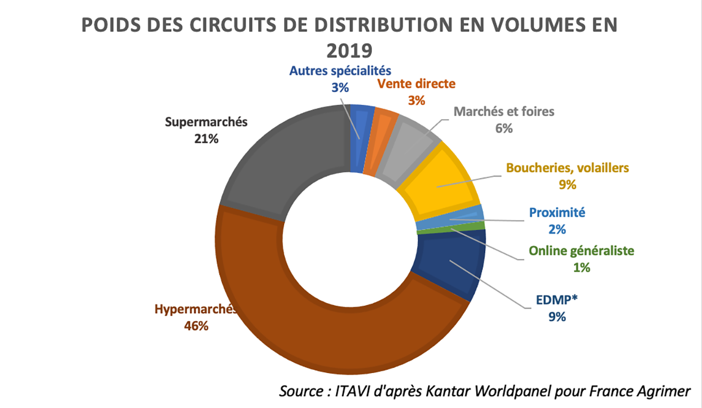 poids-circuits-circulatio-2019